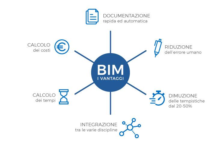 i vantaggi del BIM