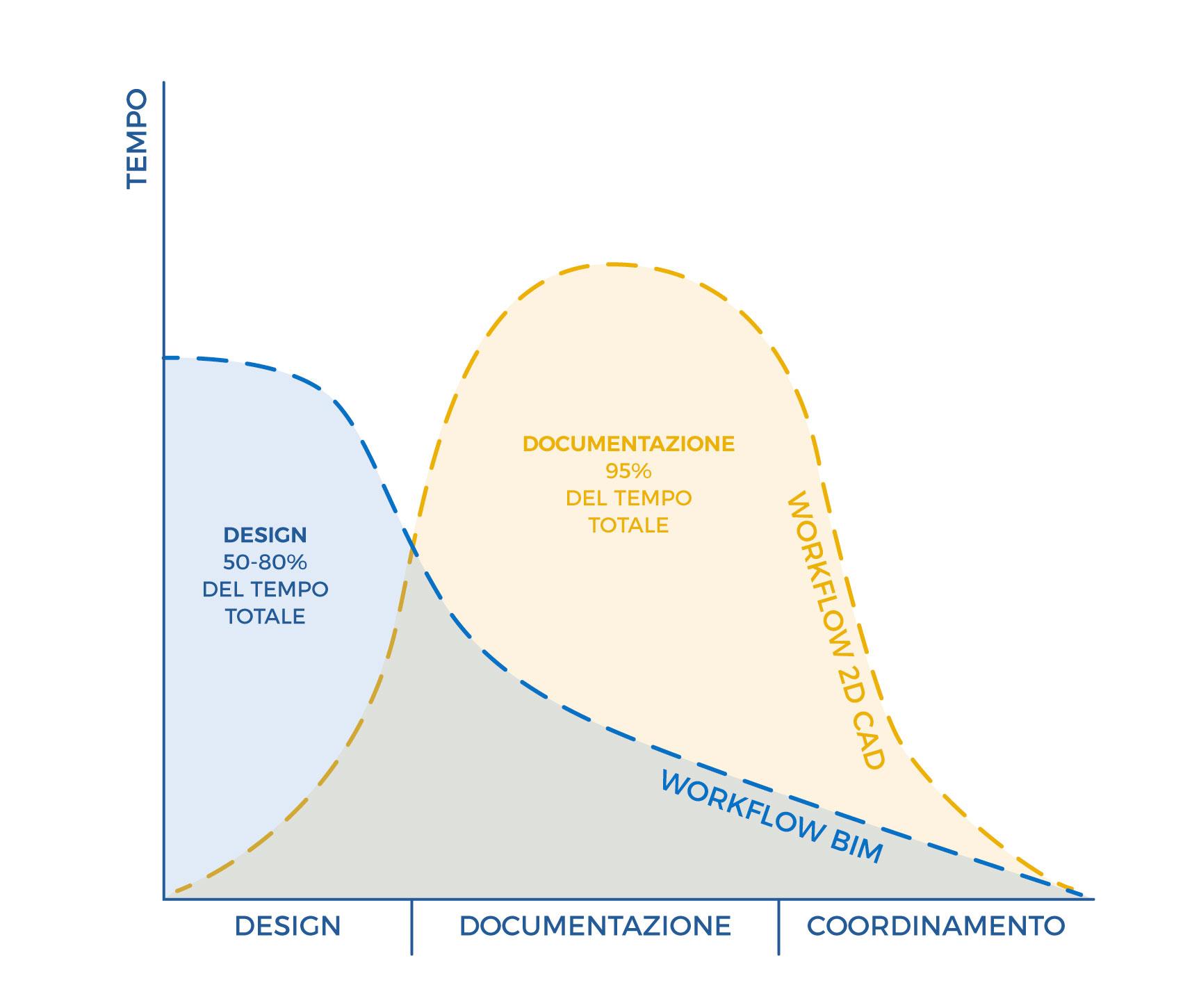 BIM_vs_CAD