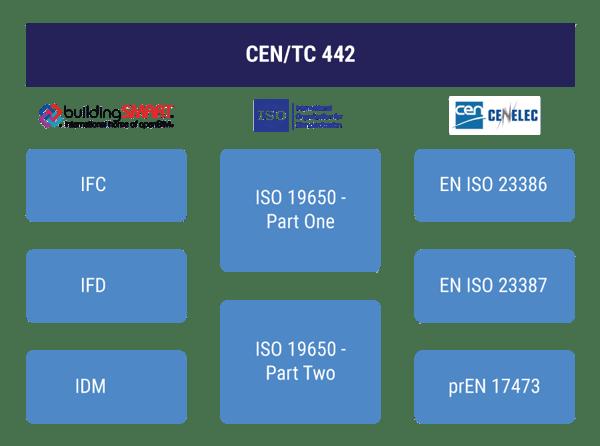 CEN_TC_442