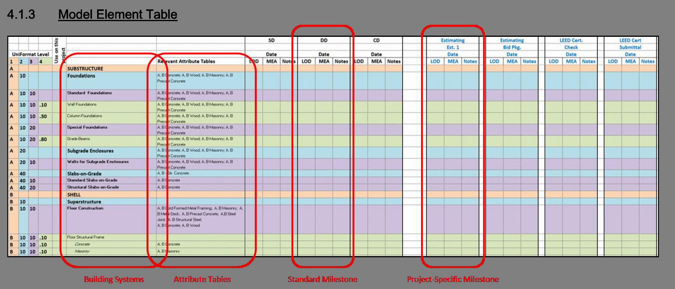 Model Element Table