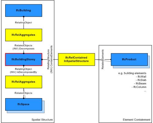 IfcBuildingStorey-SpatialStructure