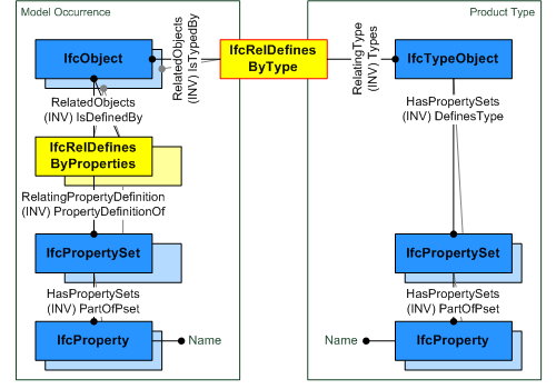 ifcreldefinesbytype_fig-1