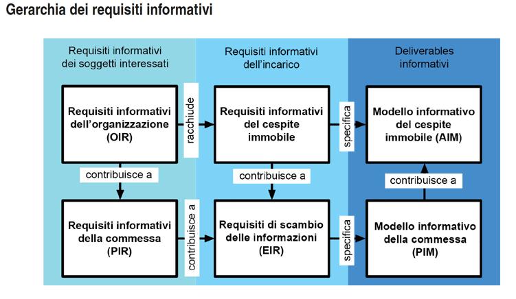 gerarchica requisiti informativi-1