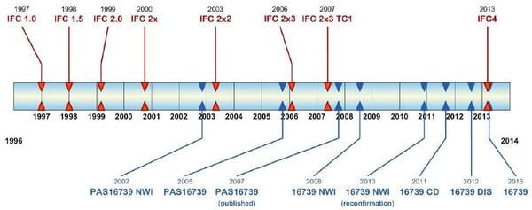 History-of-IFC-development-BuildingSMART-2013a