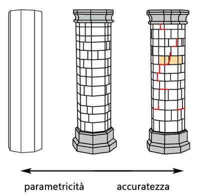 parametricità e accuratezza