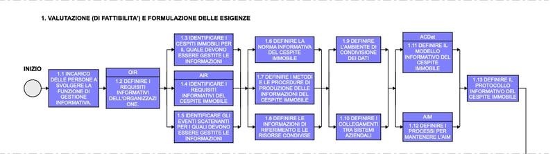 1 VALUTAZIONE ED ESIGENZE (1)