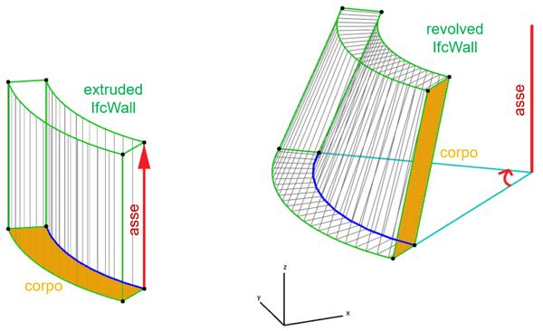 geometrie revolved
