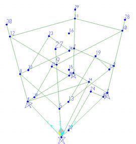 modello analitico SAP