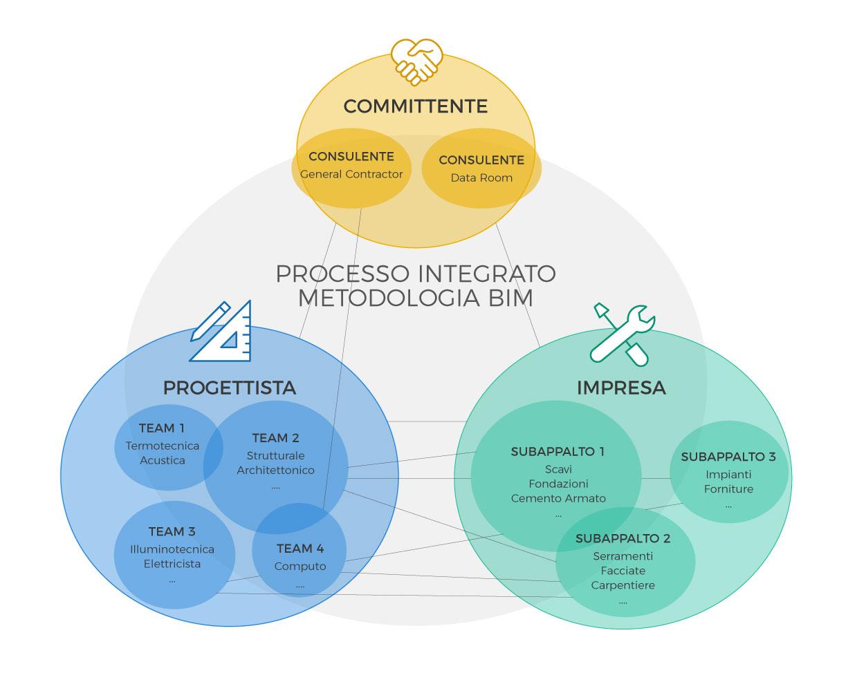processo_integrato_BIM2