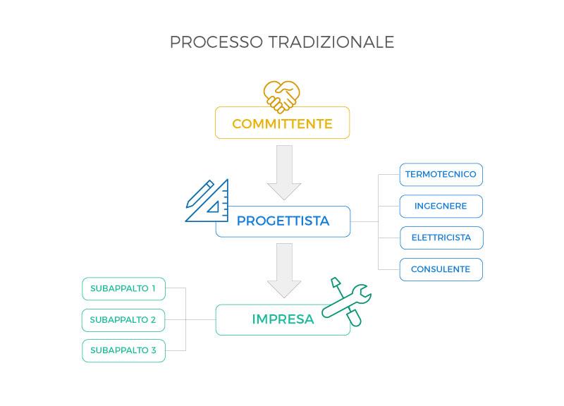 processo_tradizionale-2
