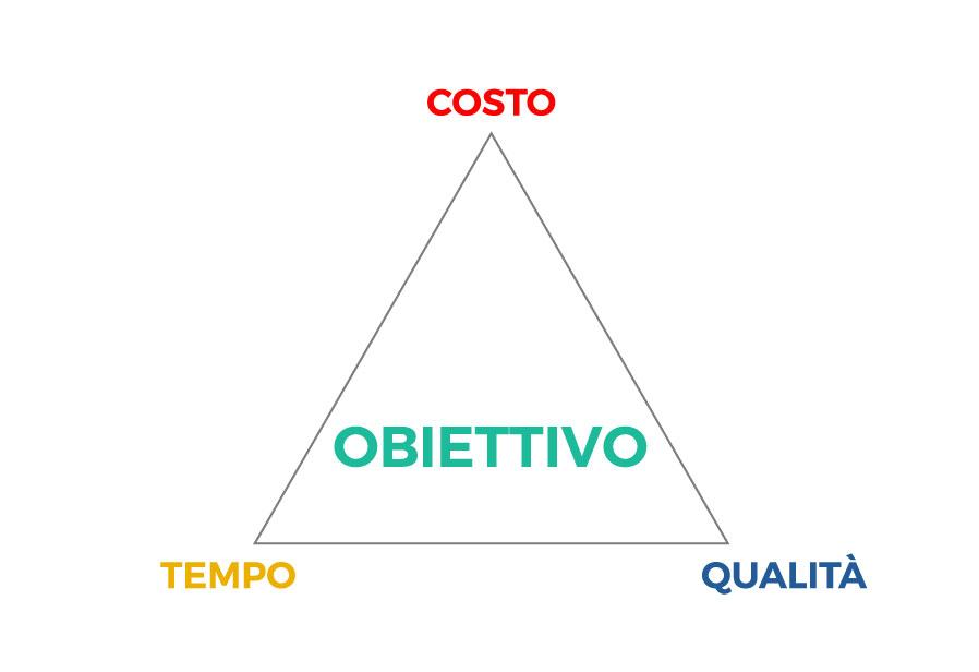 tempo-costo-qualita-1